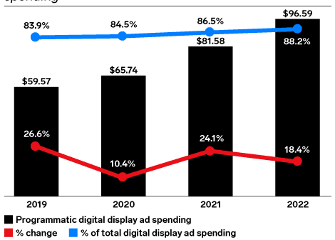 Programmatic Media and the Next 10 Years – What Does it Look Like?