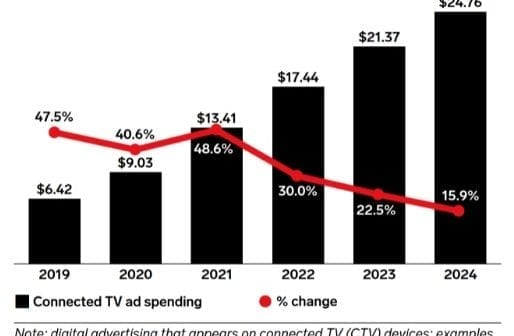 CTV Digital Advertising Shows Unexpected Growth during the Covid-19 Pandemic